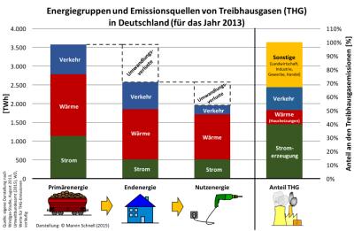 Energiegruppen_und_THG
