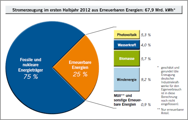 Wieviel windräder gibt es in deutschland